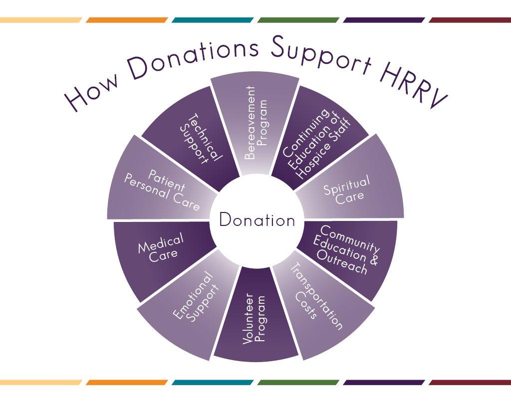 Donation Wheel