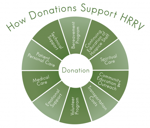 How Donations are Used