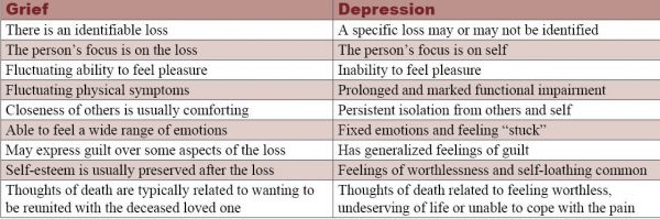 depression or sadness