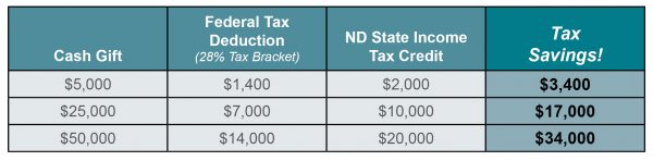 North Dakota Tax Credit Table