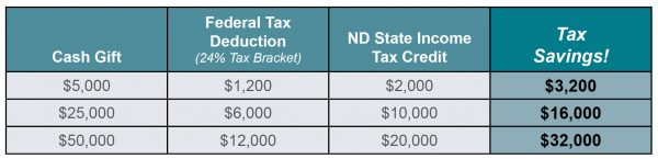ND Tax Credit Table